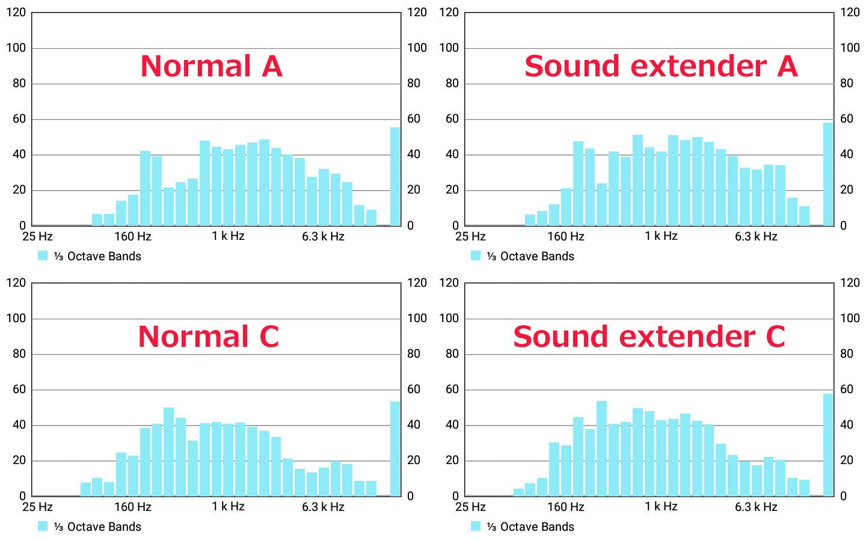 Sound-extender