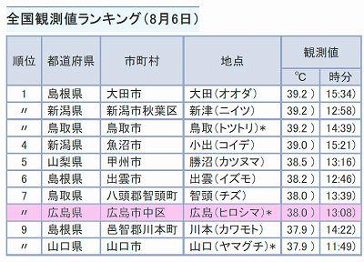 Thermo_ranking_8_6